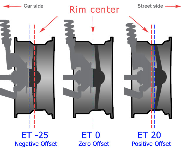Wheel ET Explained in details